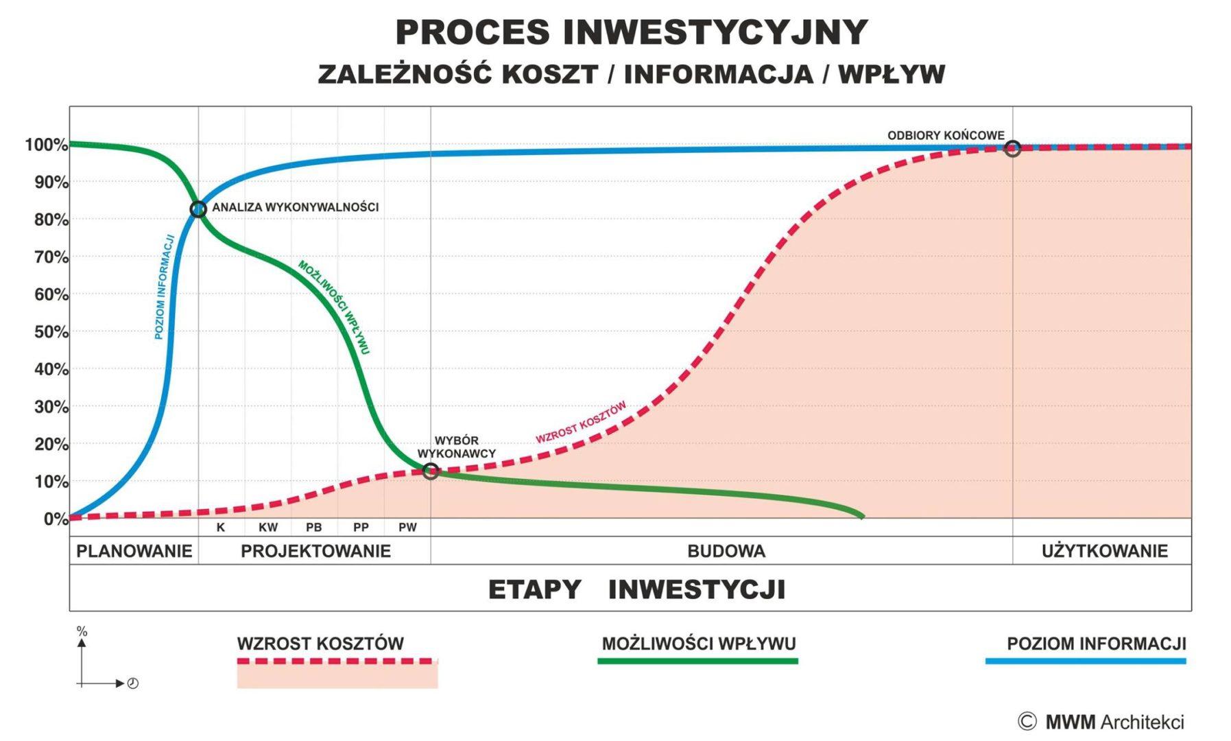 proces-Inwestycyjny-koszty